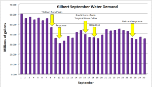 BLOG_Gilbert Water 2